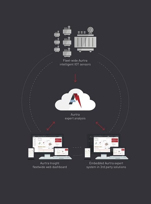 Aurtra Transformer Monitoring Technology